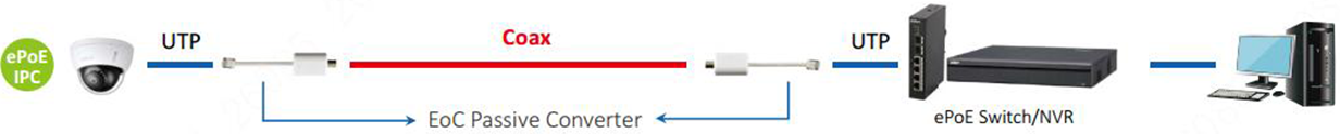 epoe per koasilianį kabelį