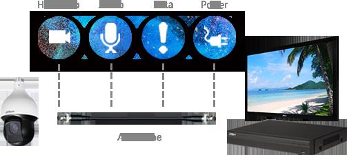 HDCVI 4 signalai per 1 kabelį