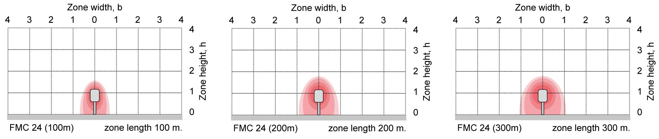 FMC 24 Pro schema
